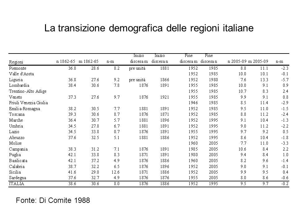 La transizione demografica delle regioni italiane Fonte: Di Comite 1988