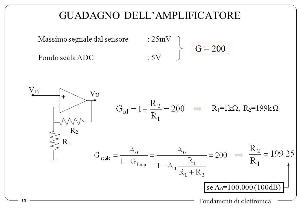 10 Fondamenti di elettronica GUADAGNO DELLAMPLIFICATORE Massimo segnale dal sensore : 25mV Fondo scala ADC: 5V G = 200 - + VUVU R2R2 R1R1 V IN R 1 =1k