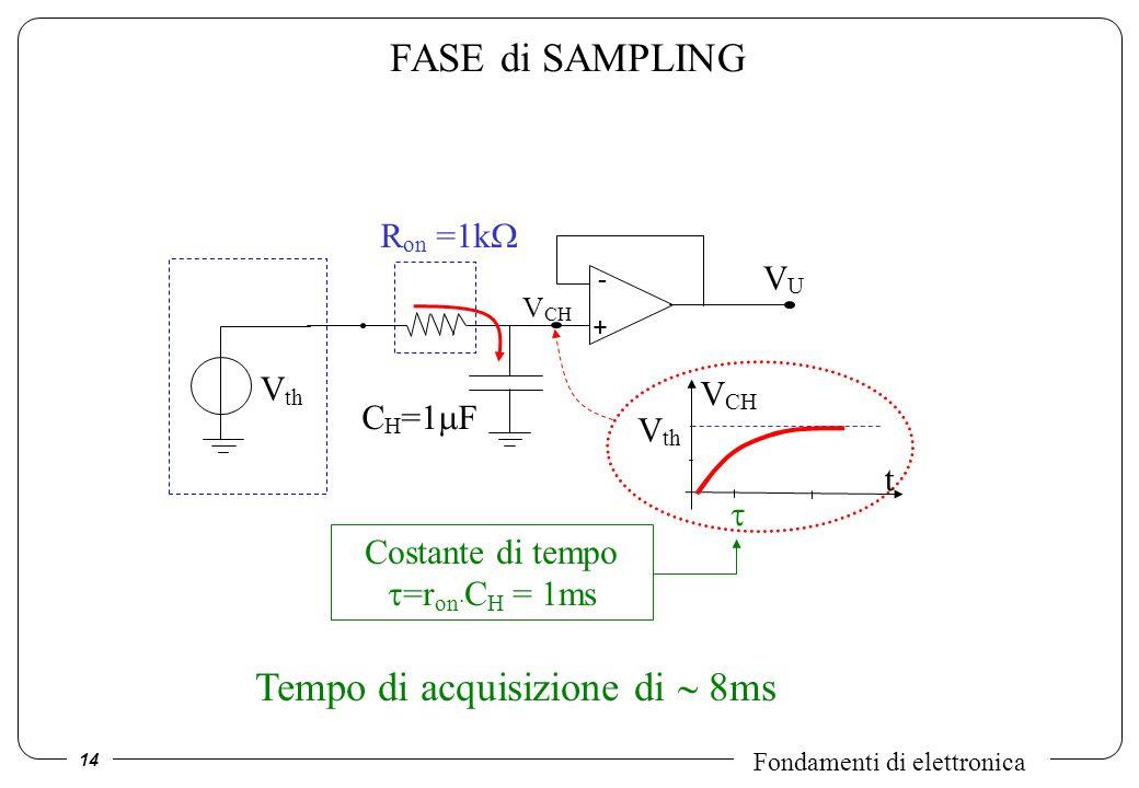 14 Fondamenti di elettronica FASE di SAMPLING - + VUVU C H =1 F R on =1k V CH V th t V CH Costante di tempo =r on. C H = 1ms Tempo di acquisizione di