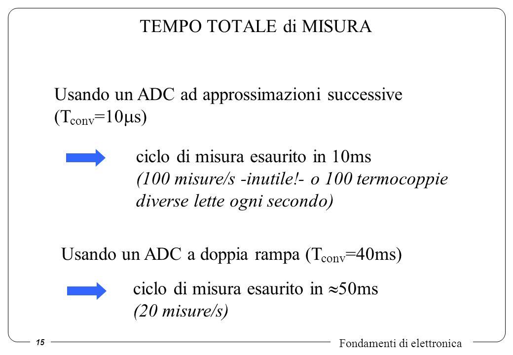 15 Fondamenti di elettronica TEMPO TOTALE di MISURA Usando un ADC ad approssimazioni successive (T conv =10 s) ciclo di misura esaurito in 10ms (100 m