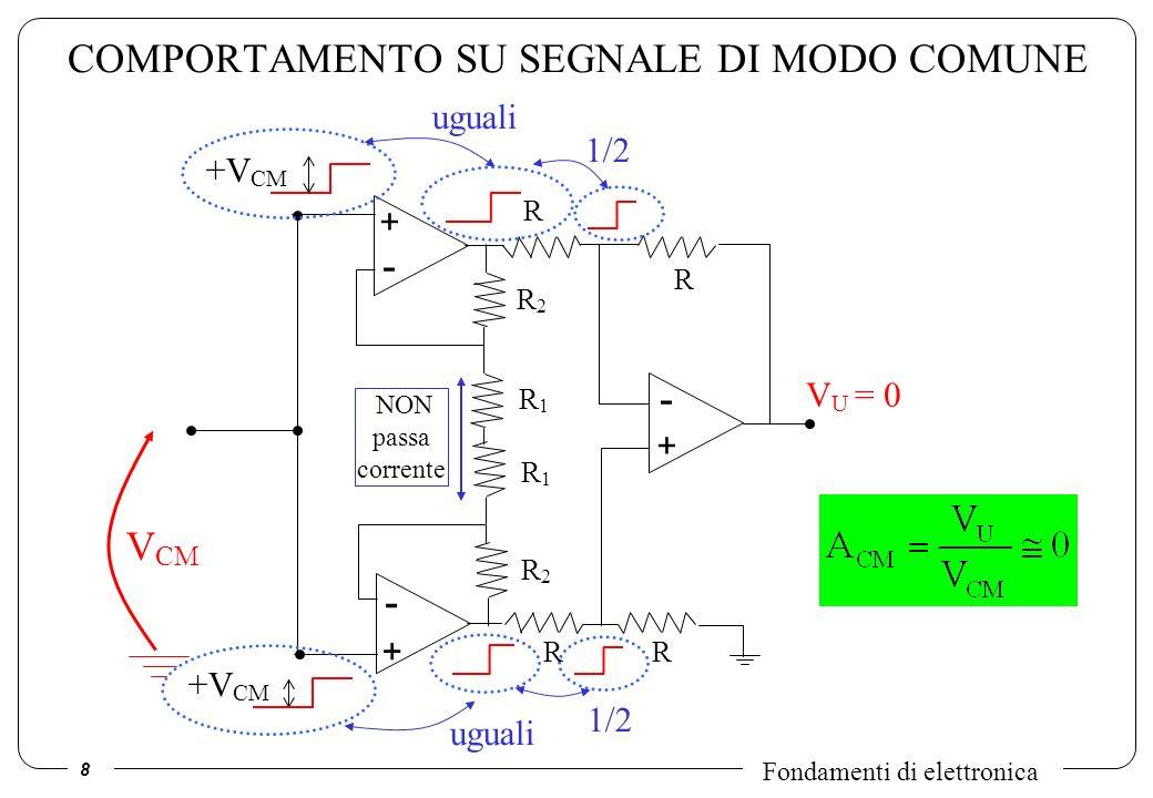 8 Fondamenti di elettronica COMPORTAMENTO SU SEGNALE DI MODO COMUNE V CM V U = 0 R1R1 - + - + R1R1 R2R2 R2R2 R - + R RR +V CM uguali NON passa corrent
