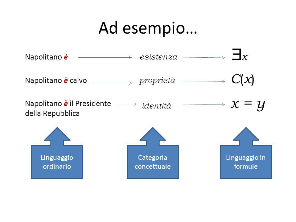 Ad esempio… Napolitano è il Presidente della Repubblica Napolitano è calvo Napolitano è x = y C(x)C(x) esistenza proprietà identità Linguaggio ordinar