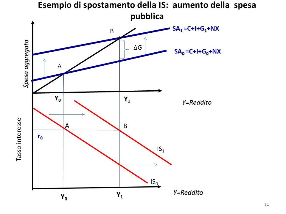 Esempio di spostamento della IS: aumento della spesa pubblica Y=Reddito Spesa aggregata SA 0 =C+I+G 0 +NX Y0Y0Y0Y0 SA 1 =C+I+G 1 +NX Y1Y1Y1Y1 A B Tass