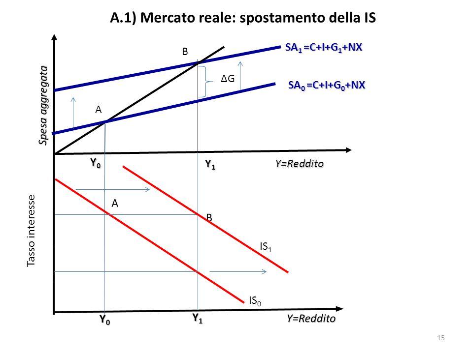 A.1) Mercato reale: spostamento della IS Y=Reddito Spesa aggregata SA 0 =C+I+G 0 +NX Y0Y0Y0Y0 SA 1 =C+I+G 1 +NX Y1Y1Y1Y1 A B Tasso interesse IS 0 ΔGΔG