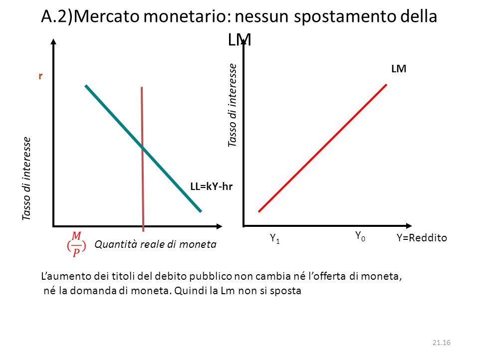 21.16 A.2)Mercato monetario: nessun spostamento della LM Quantità reale di moneta Tasso di interesse LM r Tasso di interesse Y=Reddito Y0Y0 Y1Y1 LL=kY