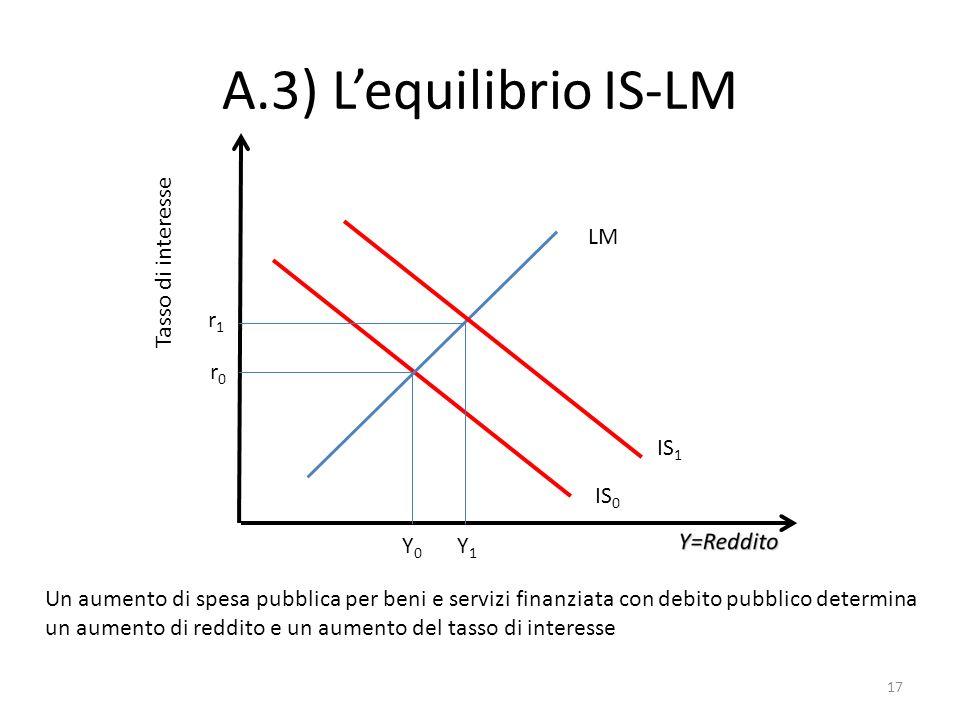 A.3) Lequilibrio IS-LM LM IS 0 Tasso di interesse Y0Y0 r0r0 Un aumento di spesa pubblica per beni e servizi finanziata con debito pubblico determina u