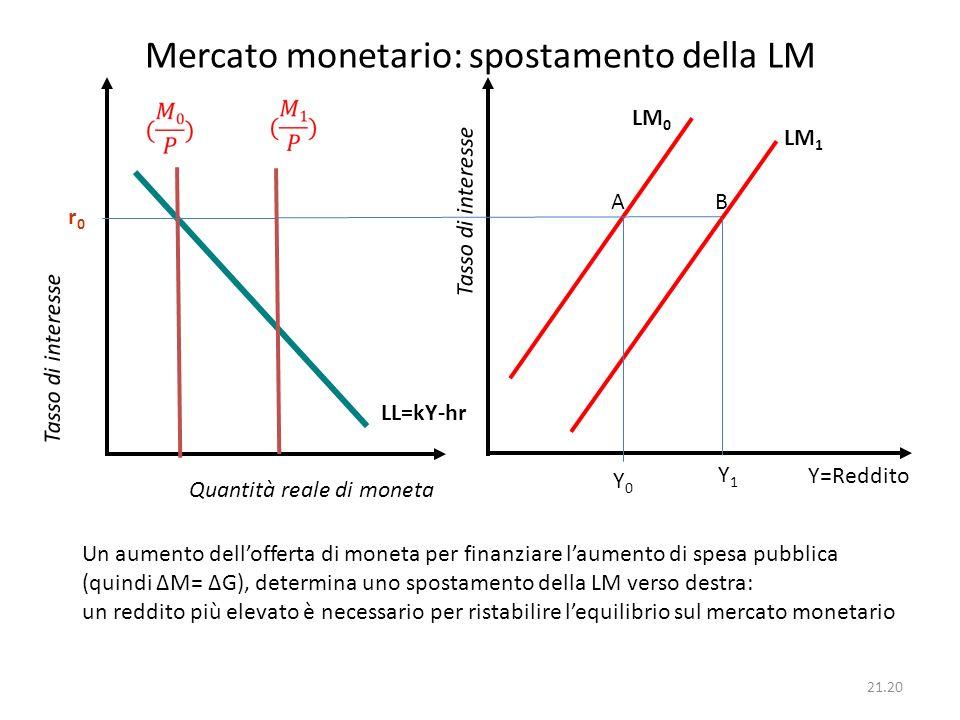 21.20 Mercato monetario: spostamento della LM Quantità reale di moneta Tasso di interesse LM 1 r0r0 Tasso di interesse Y=Reddito Y0Y0 Y1Y1 LL=kY-hr Un