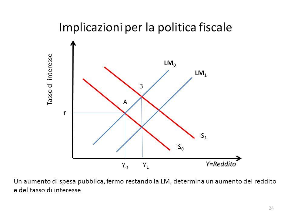 Implicazioni per la politica fiscale Tasso di interesse Y0Y0 r Un aumento di spesa pubblica, fermo restando la LM, determina un aumento del reddito e