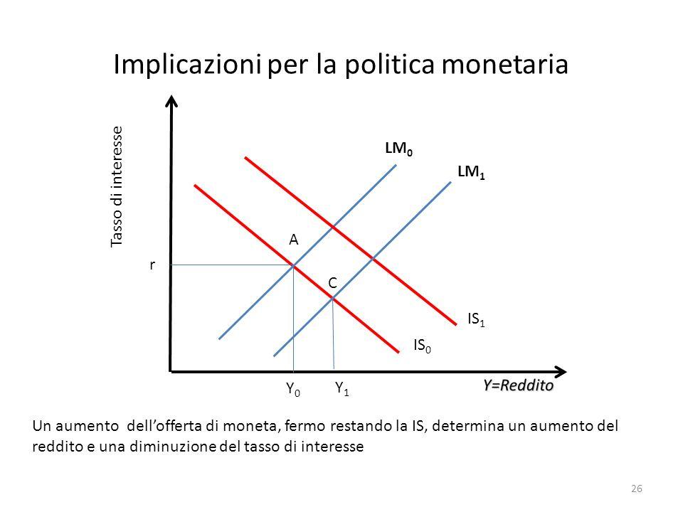 Implicazioni per la politica monetaria Tasso di interesse Y0Y0 r Un aumento dellofferta di moneta, fermo restando la IS, determina un aumento del redd