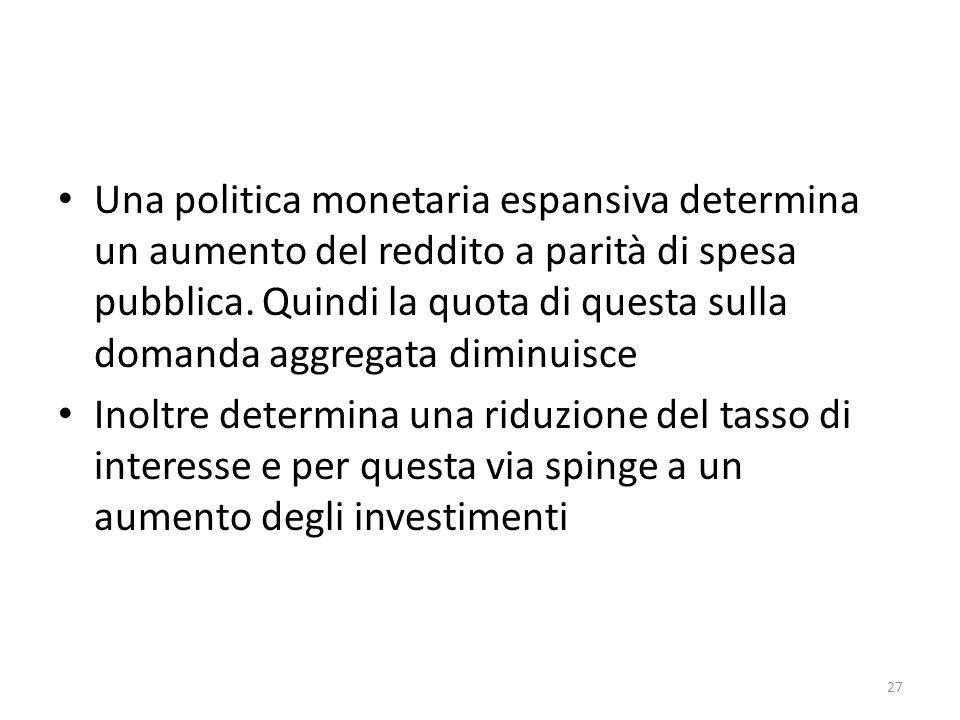 Una politica monetaria espansiva determina un aumento del reddito a parità di spesa pubblica. Quindi la quota di questa sulla domanda aggregata diminu