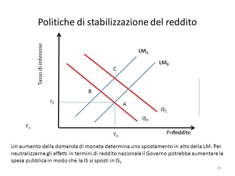 Politiche di stabilizzazione del reddito Tasso di interesse Y0Y0 r0r0 Un aumento della domanda di moneta determina uno spostamento in alto della LM. P