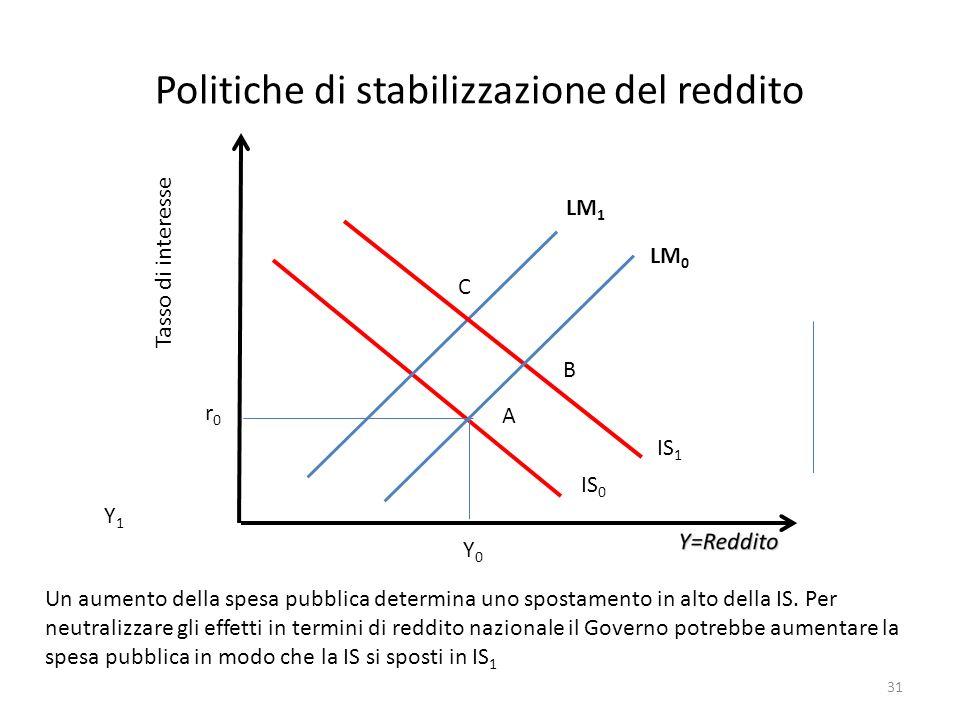 Politiche di stabilizzazione del reddito Tasso di interesse Y0Y0 r0r0 Un aumento della spesa pubblica determina uno spostamento in alto della IS. Per