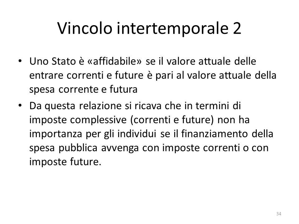 Vincolo intertemporale 2 Uno Stato è «affidabile» se il valore attuale delle entrare correnti e future è pari al valore attuale della spesa corrente e