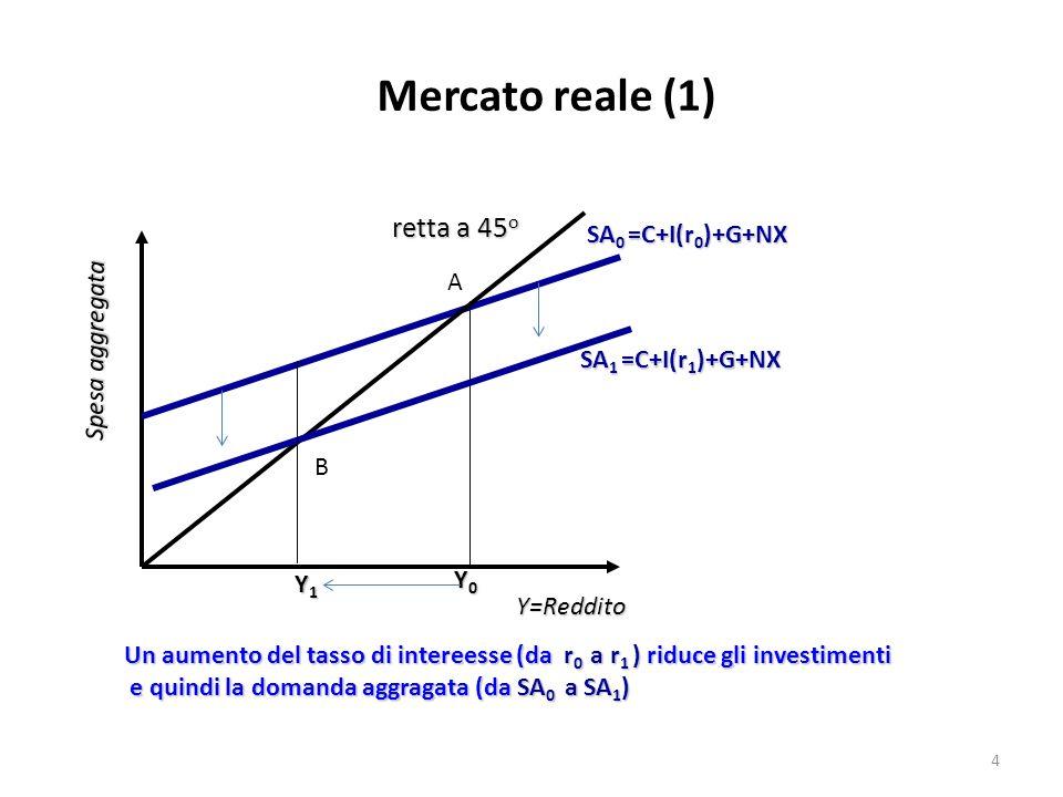 Mercato reale (1) Y=Reddito Spesa aggregata retta a 45 o SA 0 =C+I(r 0 )+G+NX Y0Y0Y0Y0 SA 1 =C+I(r 1 )+G+NX Y1Y1Y1Y1 Un aumento del tasso di intereess