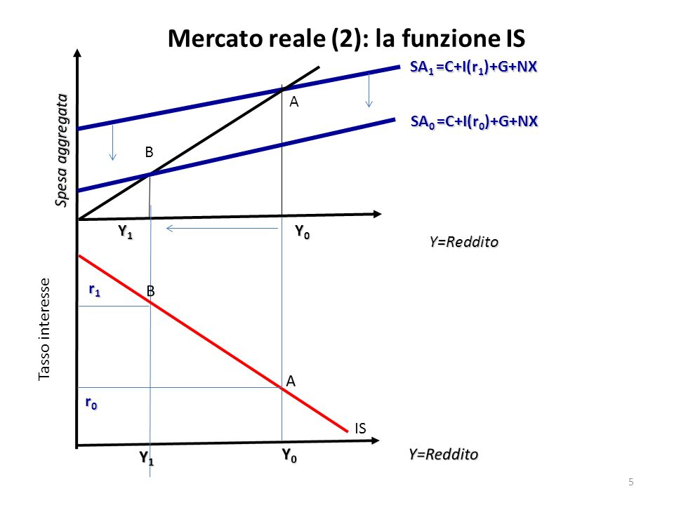 Mercato reale (2): la funzione IS Y=Reddito Spesa aggregata SA 0 =C+I(r 0 )+G+NX Y0Y0Y0Y0 SA 1 =C+I(r 1 )+G+NX Y1Y1Y1Y1 A B Tasso interesse r0r0r0r0 r