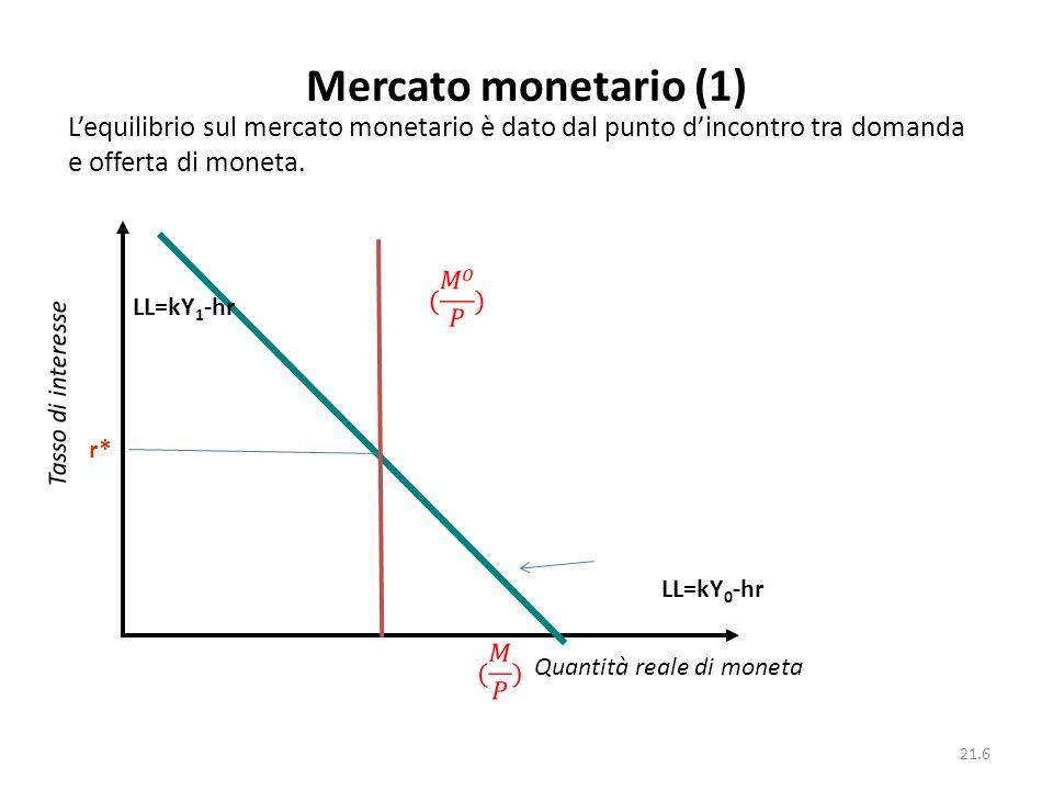 21.6 Mercato monetario (1) Quantità reale di moneta Tasso di interesse Lequilibrio sul mercato monetario è dato dal punto dincontro tra domanda e offe