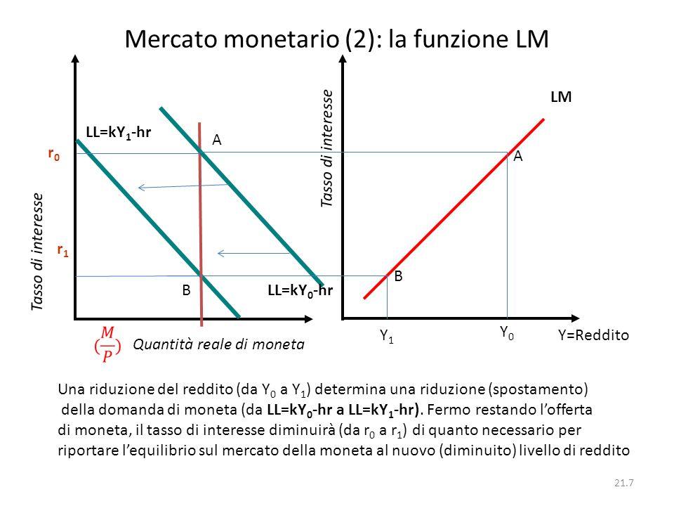 21.7 Mercato monetario (2): la funzione LM Quantità reale di moneta Tasso di interesse r1r1 LM r0r0 Tasso di interesse Y=Reddito Y0Y0 Y1Y1 LL=kY 0 -hr
