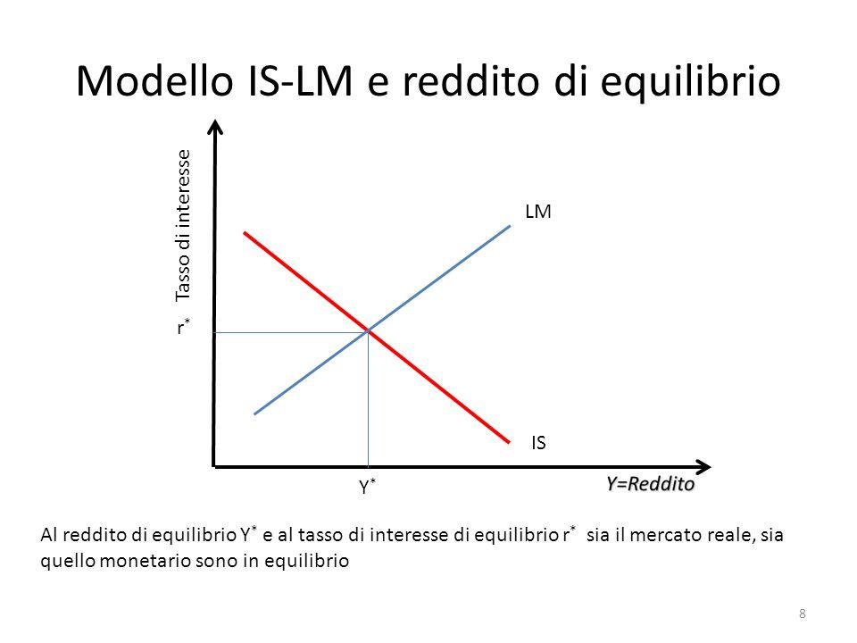 Modello IS-LM e reddito di equilibrio LM IS Tasso di interesse Y*Y* r*r* Al reddito di equilibrio Y * e al tasso di interesse di equilibrio r * sia il