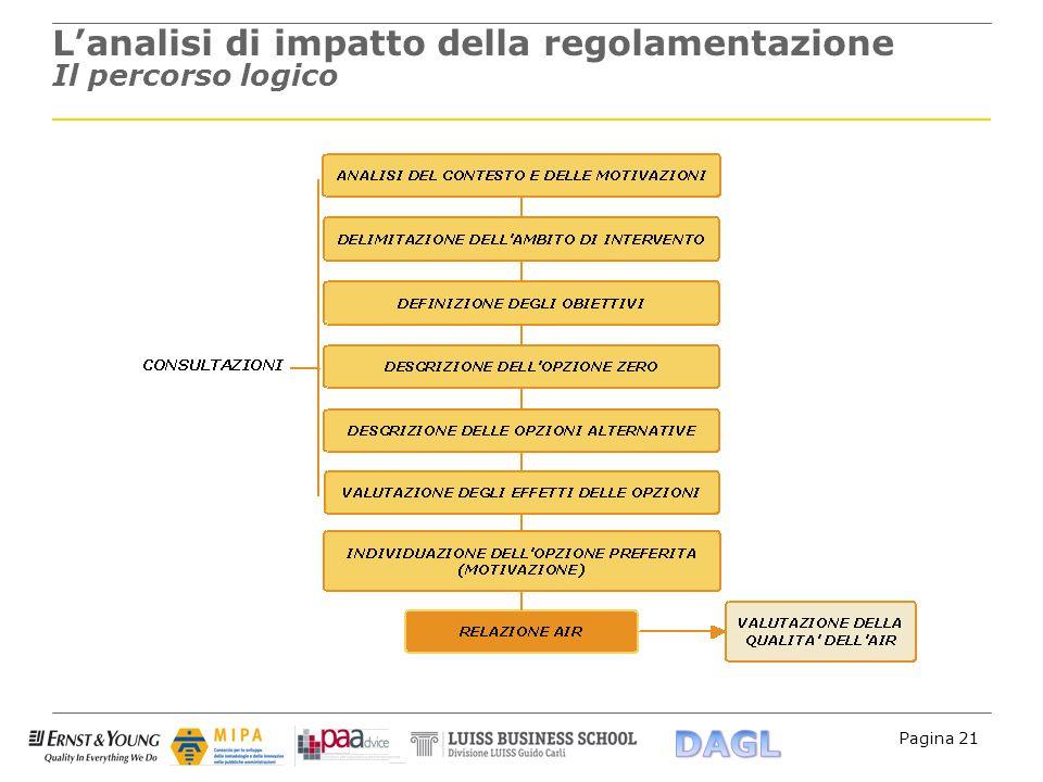 Pagina 21 Lanalisi di impatto della regolamentazione Il percorso logico
