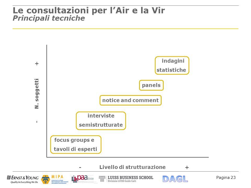 Pagina 23 Le consultazioni per lAir e la Vir Principali tecniche indagini statistiche panels notice and comment interviste semistrutturate focus group