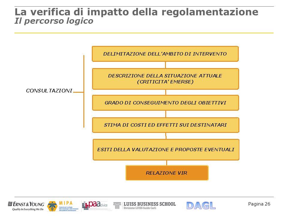 Pagina 26 La verifica di impatto della regolamentazione Il percorso logico