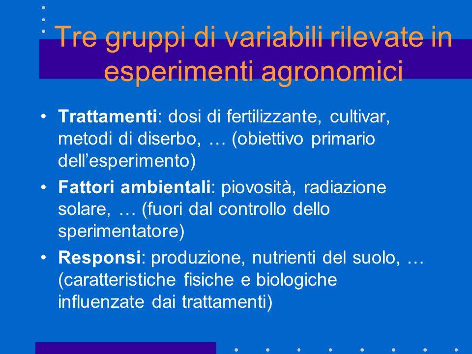 Tre gruppi di variabili rilevate in esperimenti agronomici Trattamenti: dosi di fertilizzante, cultivar, metodi di diserbo, … (obiettivo primario dell