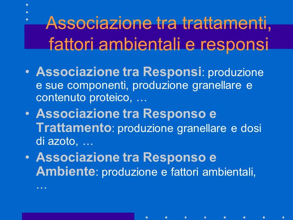 Associazione tra trattamenti, fattori ambientali e responsi Associazione tra Responsi : produzione e sue componenti, produzione granellare e contenuto