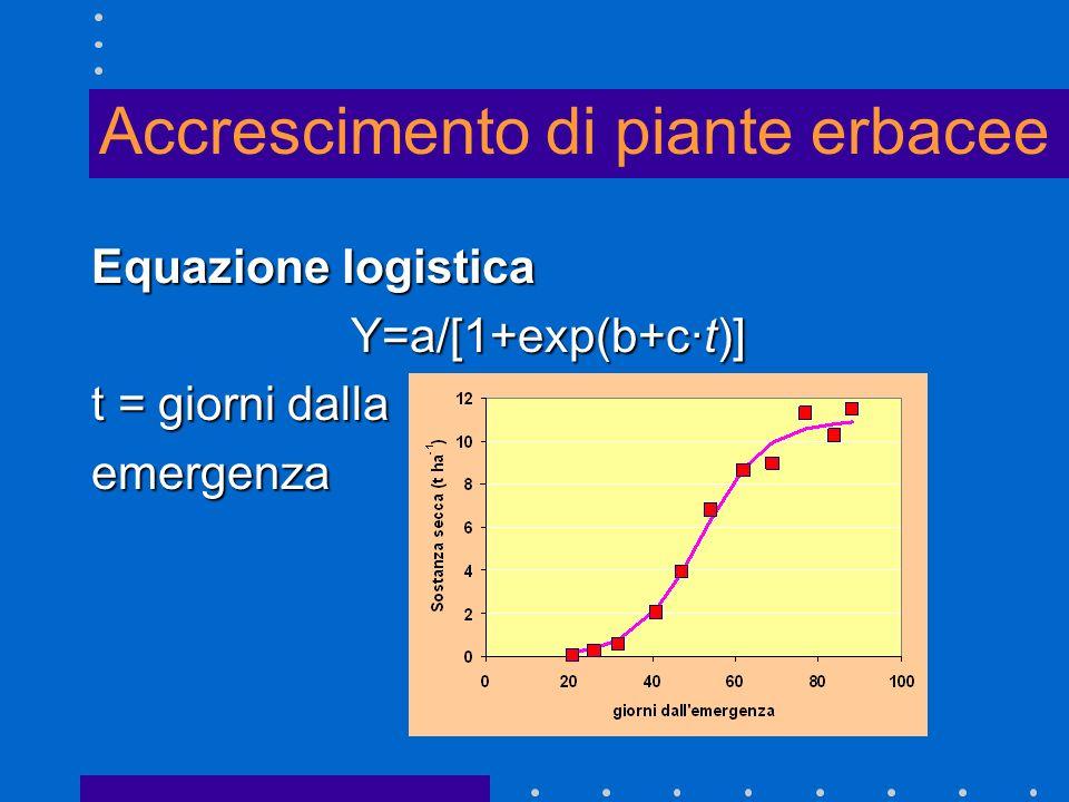 Accrescimento di piante erbacee Equazione logistica Y=a/[1+exp(b+c·t)] t = giorni dalla emergenza