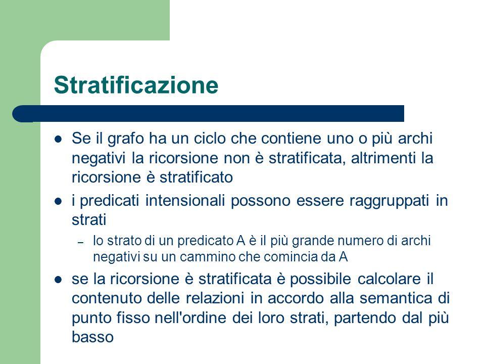 Stratificazione Se il grafo ha un ciclo che contiene uno o più archi negativi la ricorsione non è stratificata, altrimenti la ricorsione è stratificat