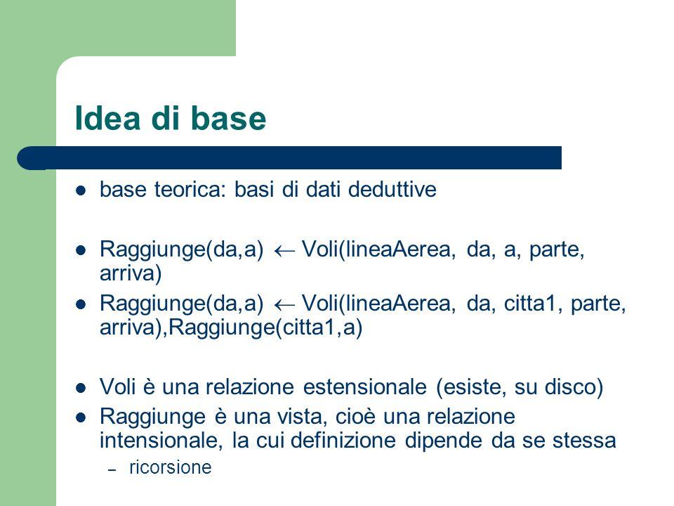 Idea di base base teorica: basi di dati deduttive Raggiunge(da,a) Voli(lineaAerea, da, a, parte, arriva) Raggiunge(da,a) Voli(lineaAerea, da, citta1, parte, arriva),Raggiunge(citta1,a) Voli è una relazione estensionale (esiste, su disco) Raggiunge è una vista, cioè una relazione intensionale, la cui definizione dipende da se stessa – ricorsione