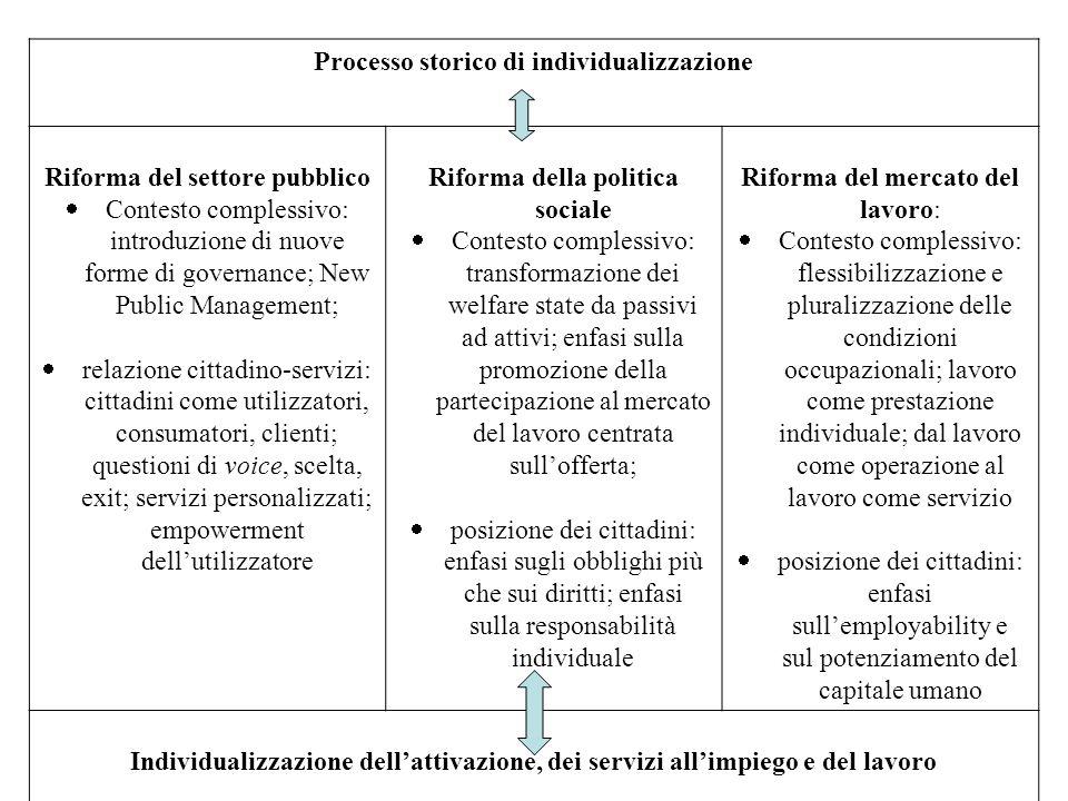 Processo storico di individualizzazione Riforma del settore pubblico Contesto complessivo: introduzione di nuove forme di governance; New Public Manag
