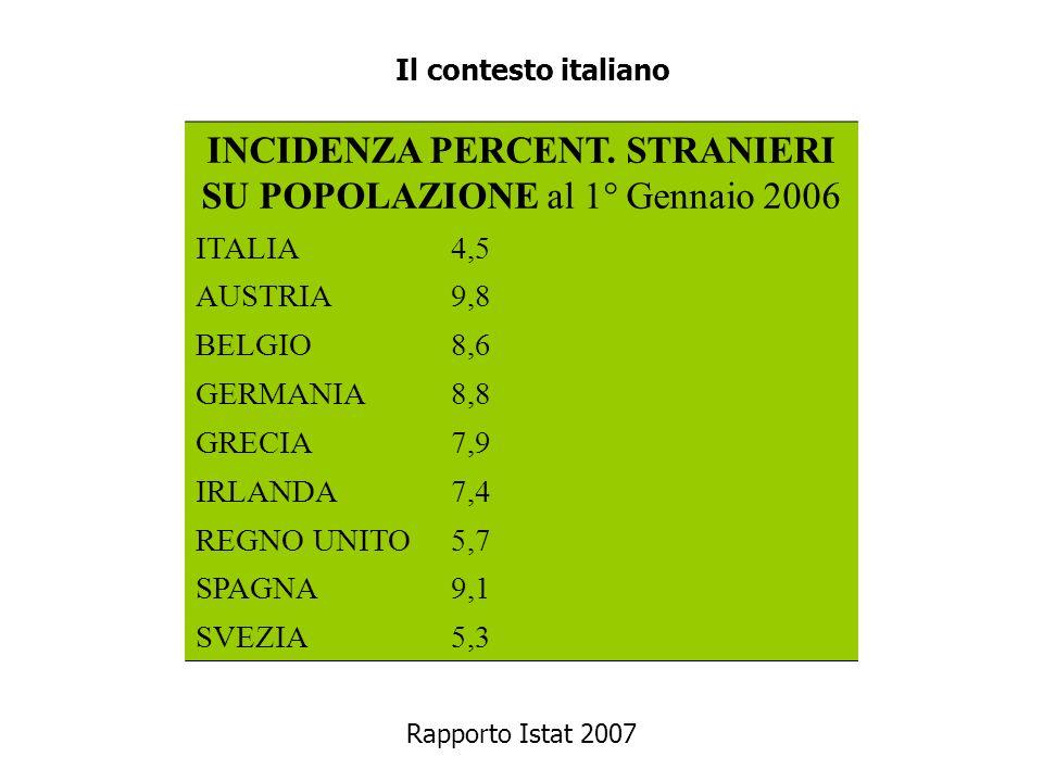 INCIDENZA PERCENT. STRANIERI SU POPOLAZIONE al 1° Gennaio 2006 ITALIA4,5 AUSTRIA9,8 BELGIO8,6 GERMANIA8,8 GRECIA7,9 IRLANDA7,4 REGNO UNITO5,7 SPAGNA9,