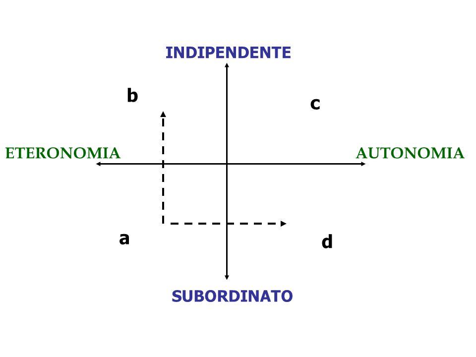 INDIPENDENTE SUBORDINATO ETERONOMIAAUTONOMIA a b c d