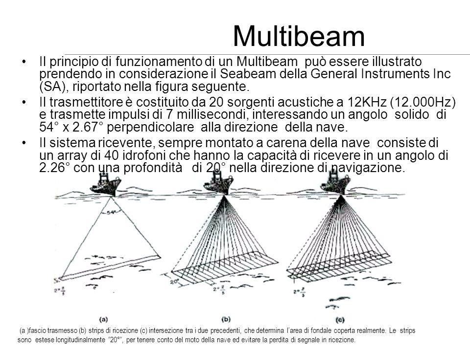 Multibeam (a )fascio trasmesso (b) strips di ricezione (c) intersezione tra i due precedenti, che determina larea di fondale coperta realmente. Le str