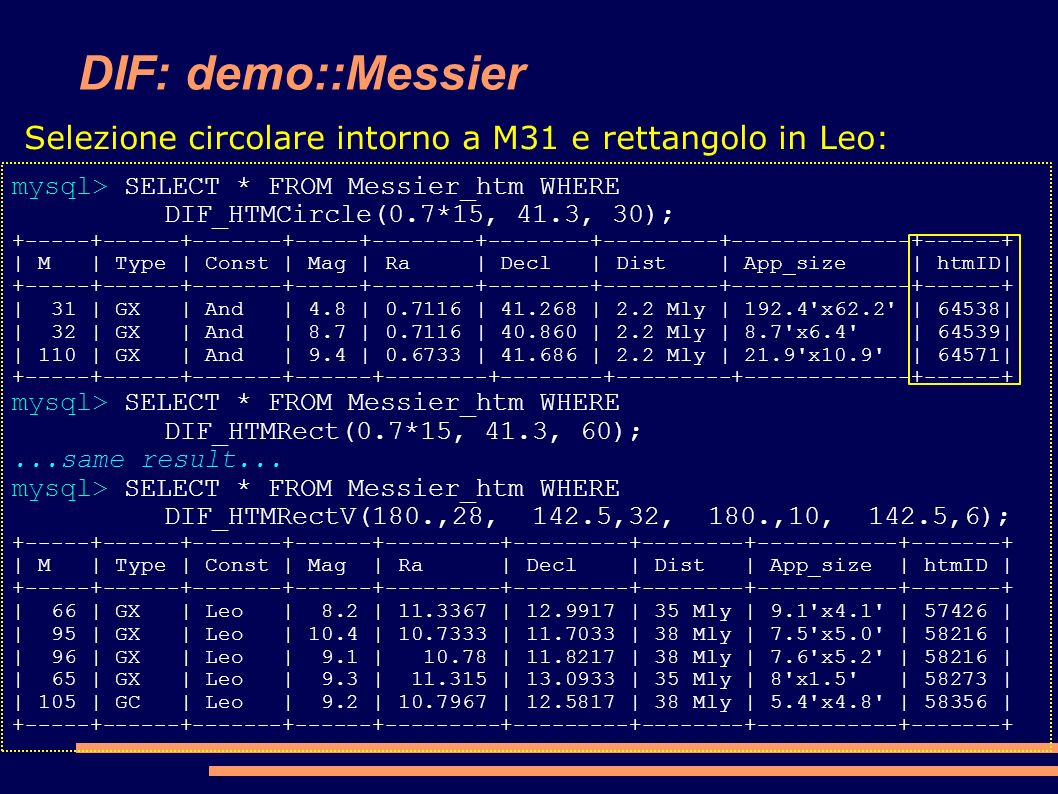 DIF: demo::Messier mysql> SELECT * FROM Messier_htm WHERE DIF_HTMCircle(0.7*15, 41.3, 30); +-----+------+-------+-----+--------+--------+---------+--------------+------+ | M | Type | Const | Mag | Ra | Decl | Dist | App_size | htmID| +-----+------+-------+-----+--------+--------+---------+--------------+------+ | 31 | GX | And | 4.8 | 0.7116 | 41.268 | 2.2 Mly | 192.4 x62.2 | 64538| | 32 | GX | And | 8.7 | 0.7116 | 40.860 | 2.2 Mly | 8.7 x6.4 | 64539| | 110 | GX | And | 9.4 | 0.6733 | 41.686 | 2.2 Mly | 21.9 x10.9 | 64571| +-----+------+-------+------+--------+--------+---------+-------------+------+ mysql> SELECT * FROM Messier_htm WHERE DIF_HTMRect(0.7*15, 41.3, 60);...same result...