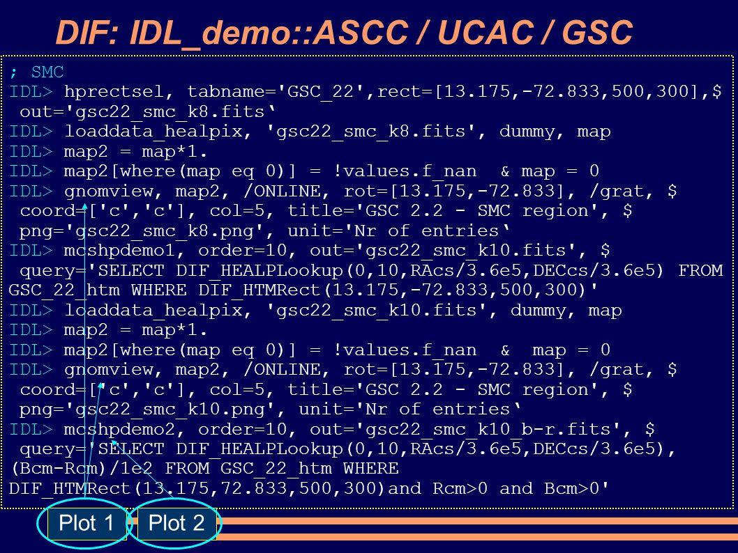 DIF: IDL_demo::ASCC / UCAC / GSC ; SMC IDL> hprectsel, tabname= GSC_22 ,rect=[13.175,-72.833,500,300],$ out= gsc22_smc_k8.fits IDL> loaddata_healpix, gsc22_smc_k8.fits , dummy, map IDL> map2 = map*1.