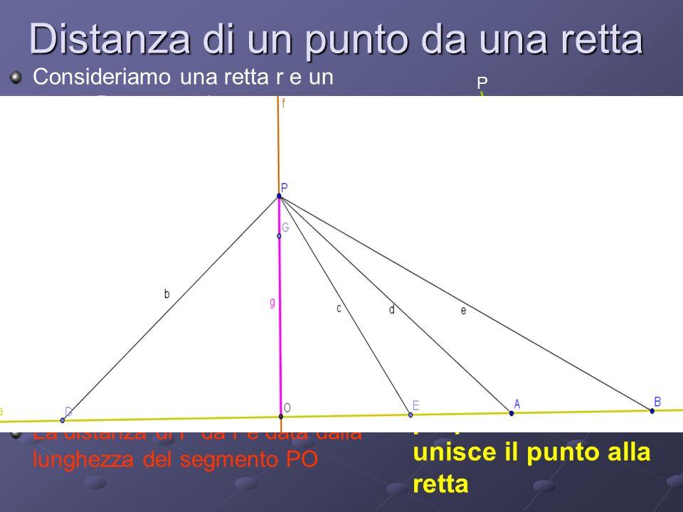 Distanza di un punto da una retta Consideriamo una retta r e un punto P sterno ad essa appartenenti entrambi al piano a Dal punto posso tracciare dive