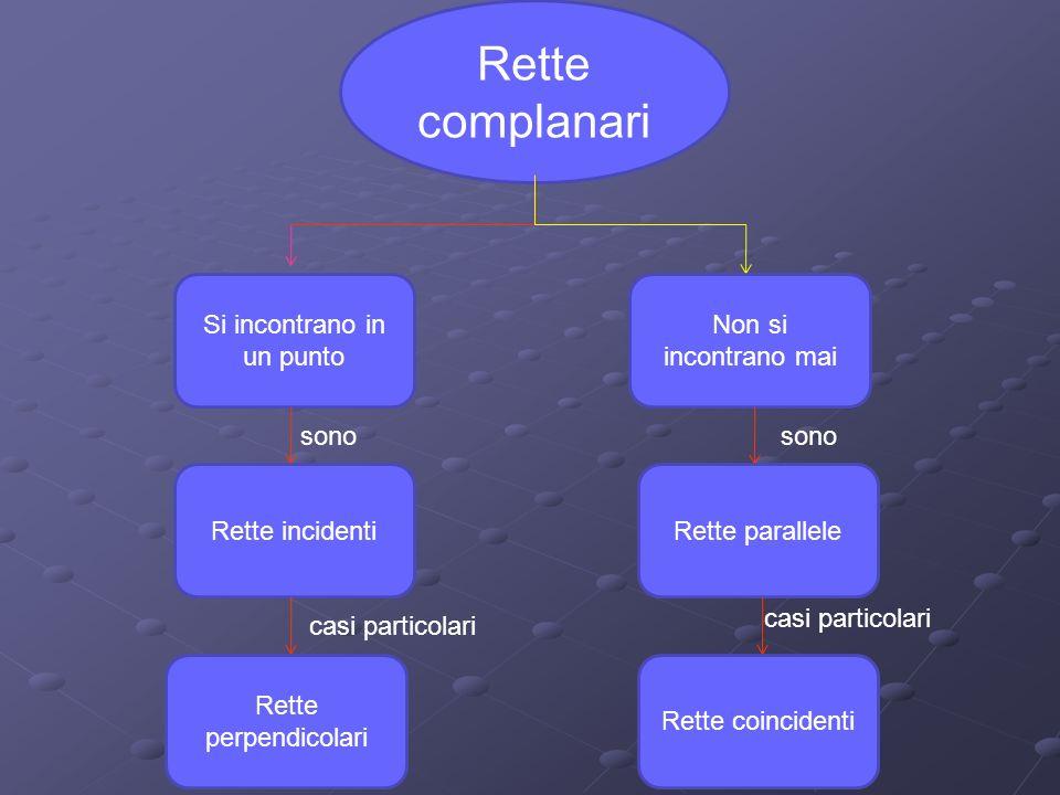 Rette complanari Si incontrano in un punto Non si incontrano mai Rette incidenti Rette perpendicolari Rette paralleleRette coincidenti sono casi parti