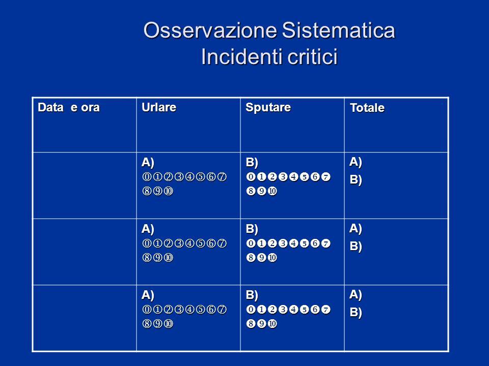 Osservazione Sistematica Incidenti critici Data e ora UrlareSputareTotale A) A) B) B) A)B) A) A) B) B) A)B) A) A) B) B) A)B)