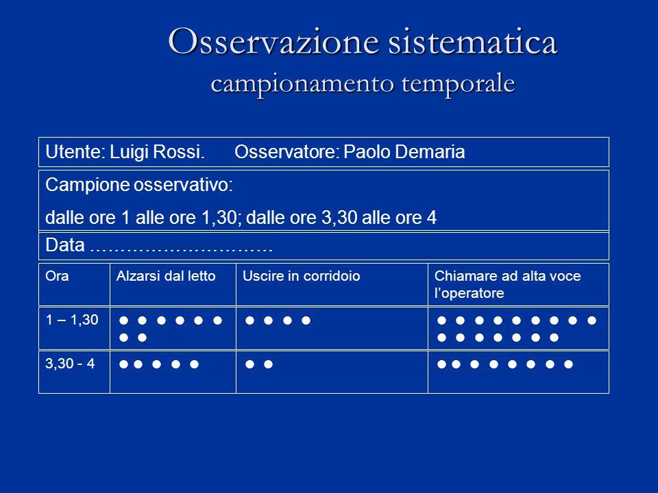 Osservazione sistematica campionamento temporale Utente: Luigi Rossi. Osservatore: Paolo Demaria Campione osservativo: dalle ore 1 alle ore 1,30; dall