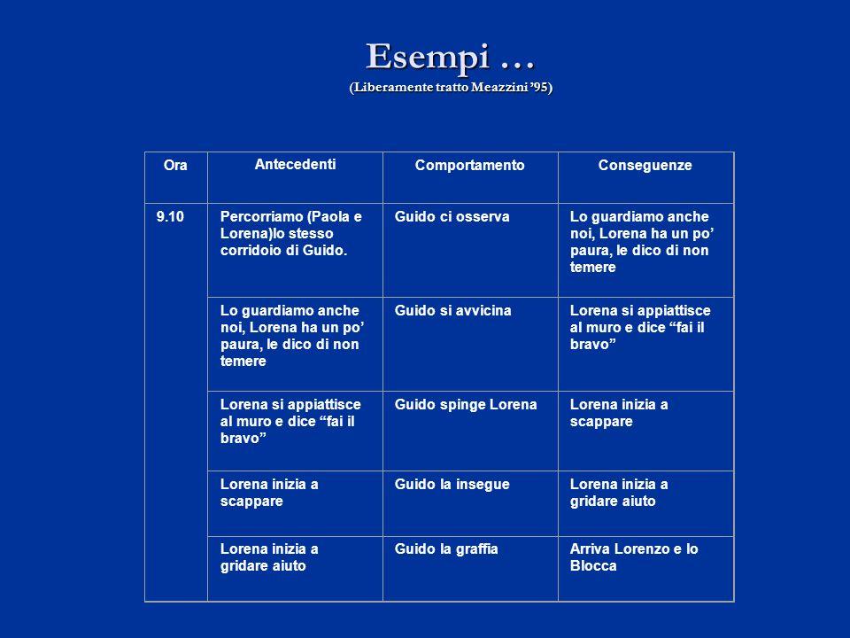 Esempi … (Liberamente tratto Meazzini 95) OraAntecedentiComportamentoConseguenze 9.10Percorriamo (Paola e Lorena)lo stesso corridoio di Guido. Guido c