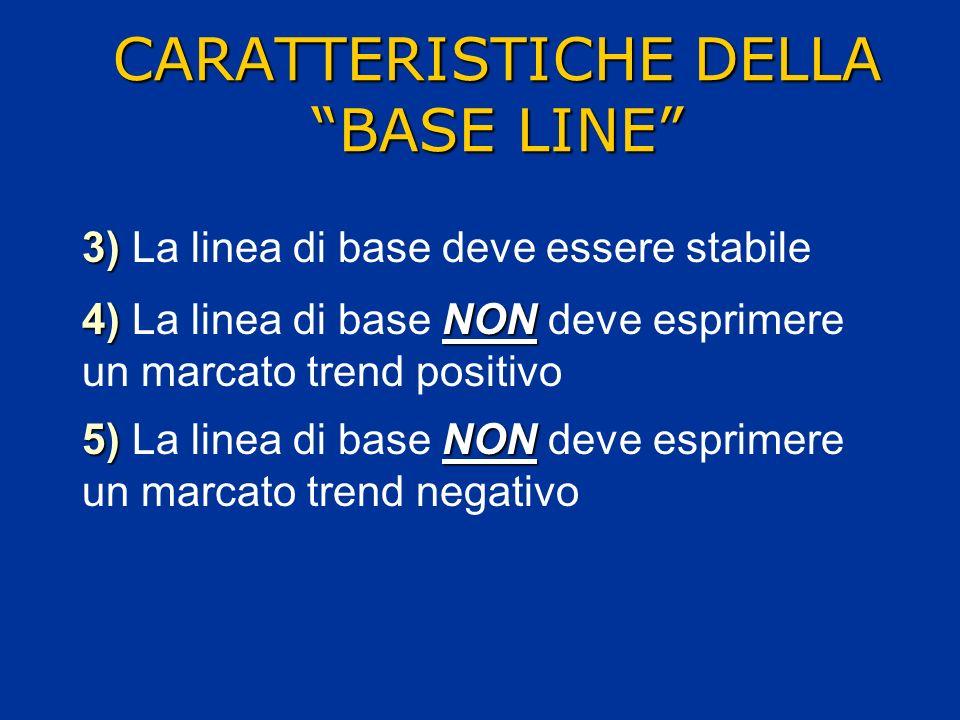 3) 3) La linea di base deve essere stabile 4)NON 4) La linea di base NON deve esprimere un marcato trend positivo 5)NON 5) La linea di base NON deve e