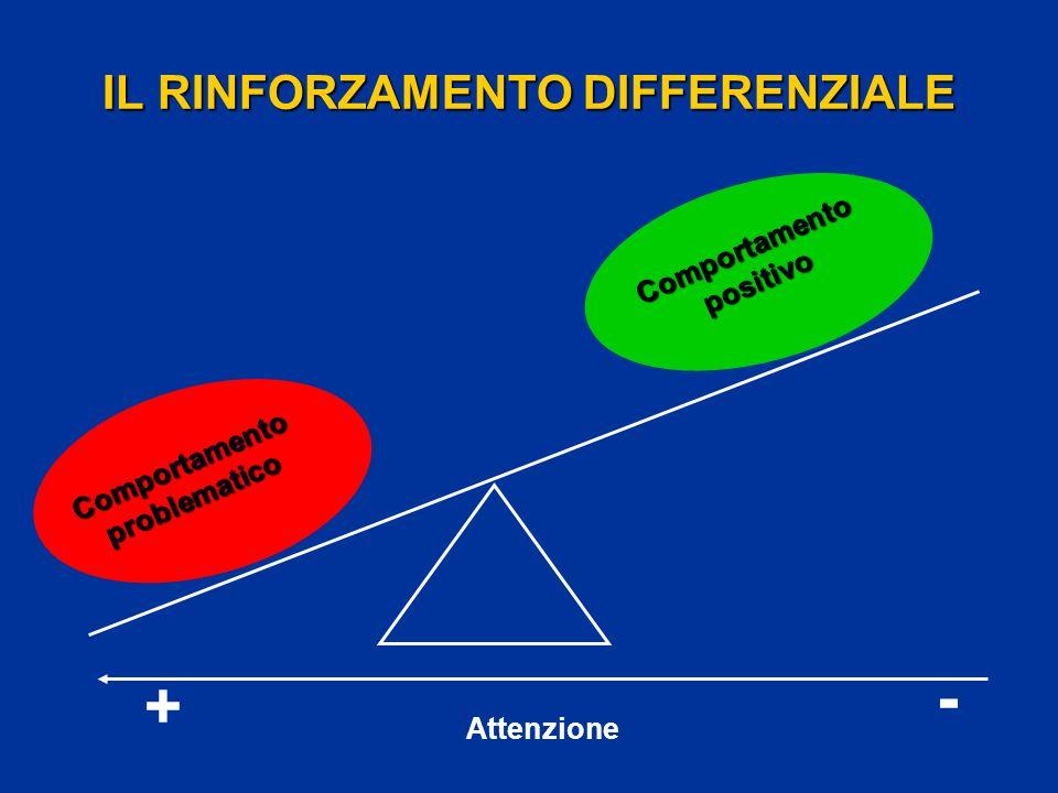 IL RINFORZAMENTO DIFFERENZIALE Comportamento problematico Comportamento positivo + - Attenzione