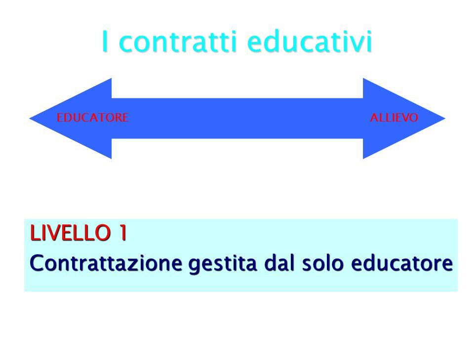 I contratti educativi LIVELLO 1 Contrattazione gestita dal solo educatore EDUCATORE ALLIEVO