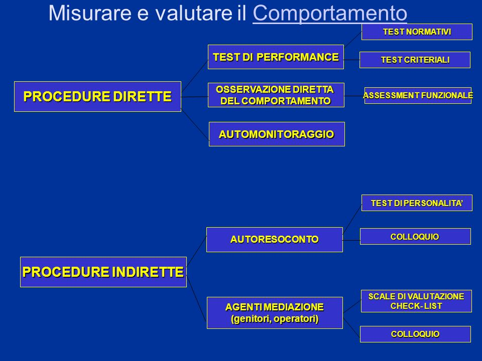 9 TEST NORMATIVI PROCEDURE DIRETTE TEST DI PERFORMANCE OSSERVAZIONE DIRETTA DEL COMPORTAMENTO AUTOMONITORAGGIO PROCEDURE INDIRETTE AUTORESOCONTO AGENT