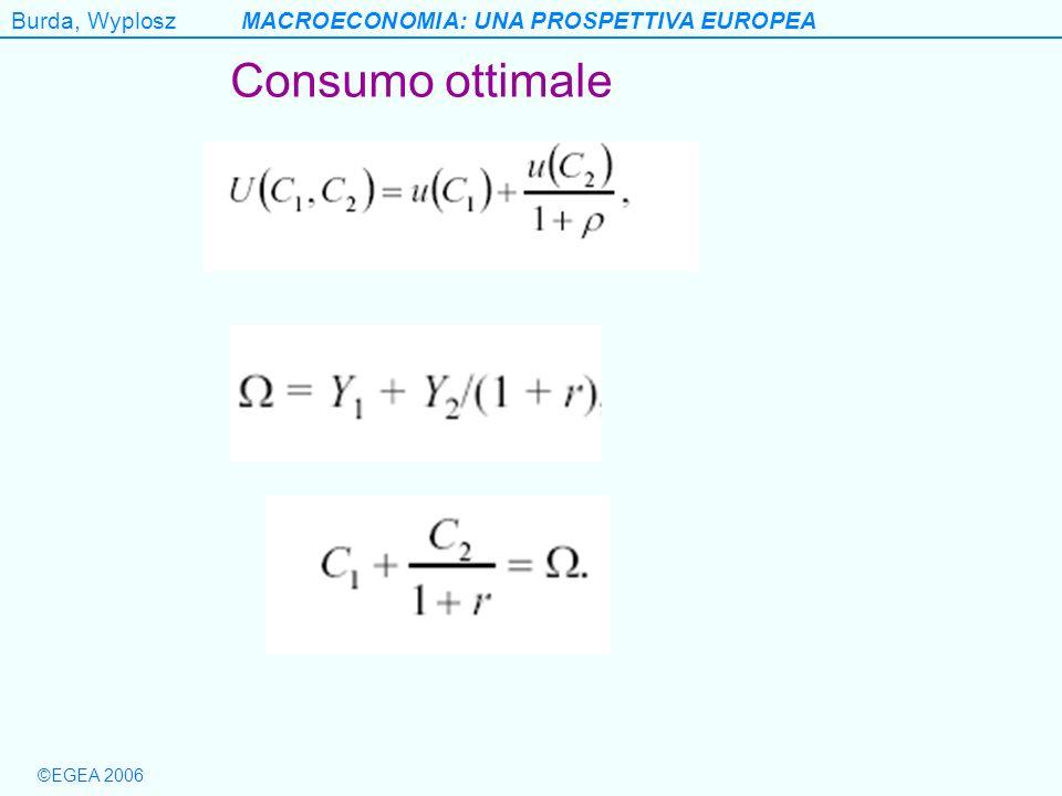 Burda, WyploszMACROECONOMIA: UNA PROSPETTIVA EUROPEA ©EGEA 2006 Consumo ottimale