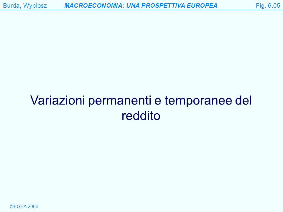 Burda, WyploszMACROECONOMIA: UNA PROSPETTIVA EUROPEA ©EGEA 2006 Figure 6.5 Variazioni permanenti e temporanee del reddito Fig. 6.05