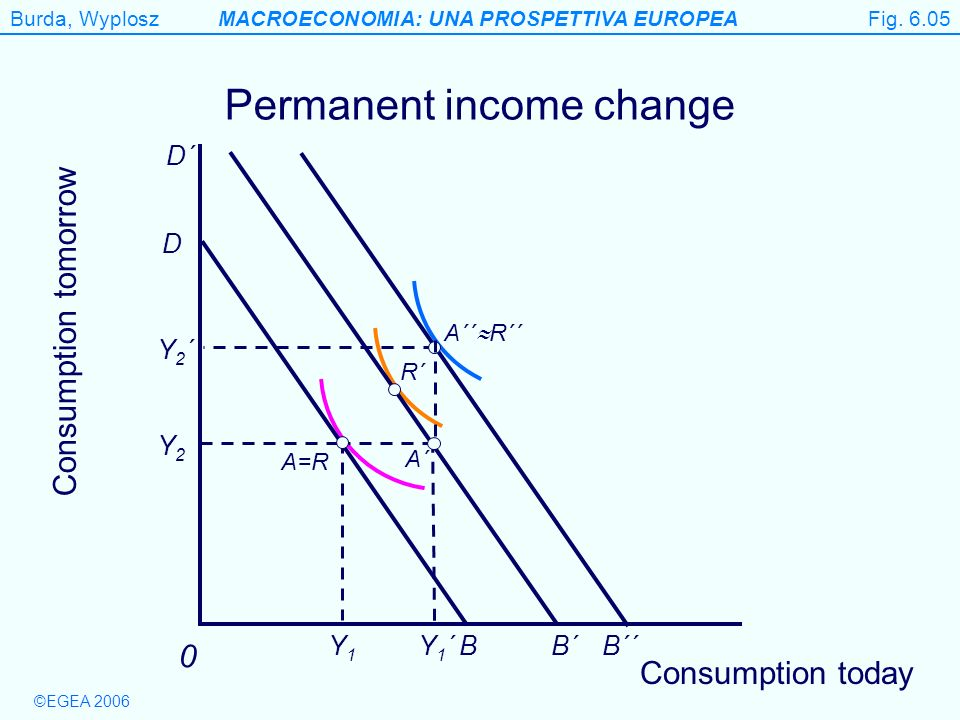 Burda, WyploszMACROECONOMIA: UNA PROSPETTIVA EUROPEA ©EGEA 2006 Figure 6.5 Permanent income change Consumption tomorrow 0 R´ A´´ R´´ Y1Y1 Y2Y2 Y1´Y1´B