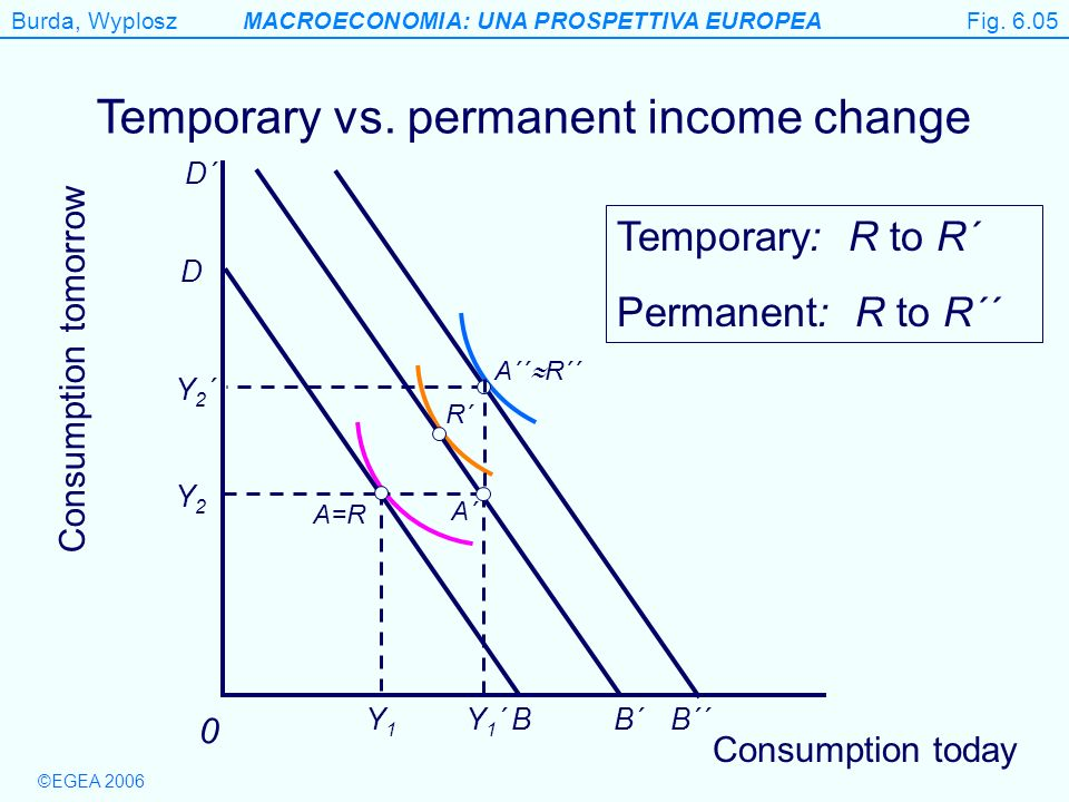 Burda, WyploszMACROECONOMIA: UNA PROSPETTIVA EUROPEA ©EGEA 2006 Figure 6.5 Temporary vs. permanent income change Consumption tomorrow 0 R´ A´´ R´´ Y1Y