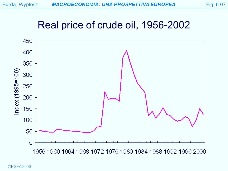 Burda, WyploszMACROECONOMIA: UNA PROSPETTIVA EUROPEA ©EGEA 2006 Figure 6.7 Real price of crude oil, 1956-2002 Fig. 6.07